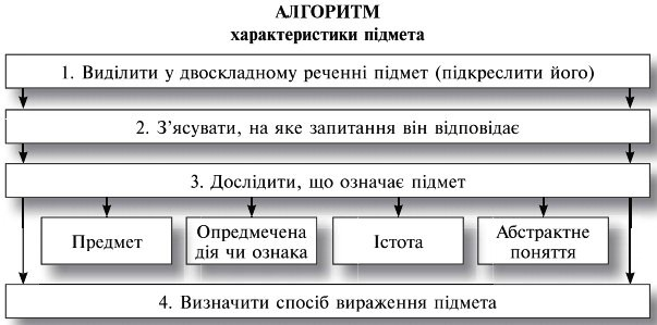 підрядні речення мети приклади