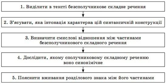 Проаналізувати речення.