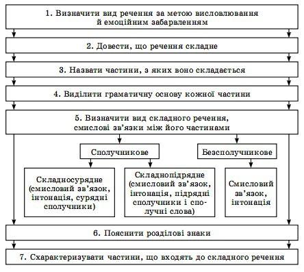 Схема складносурядного розбору