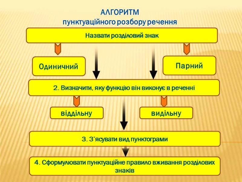 Українська мова у 9 класі